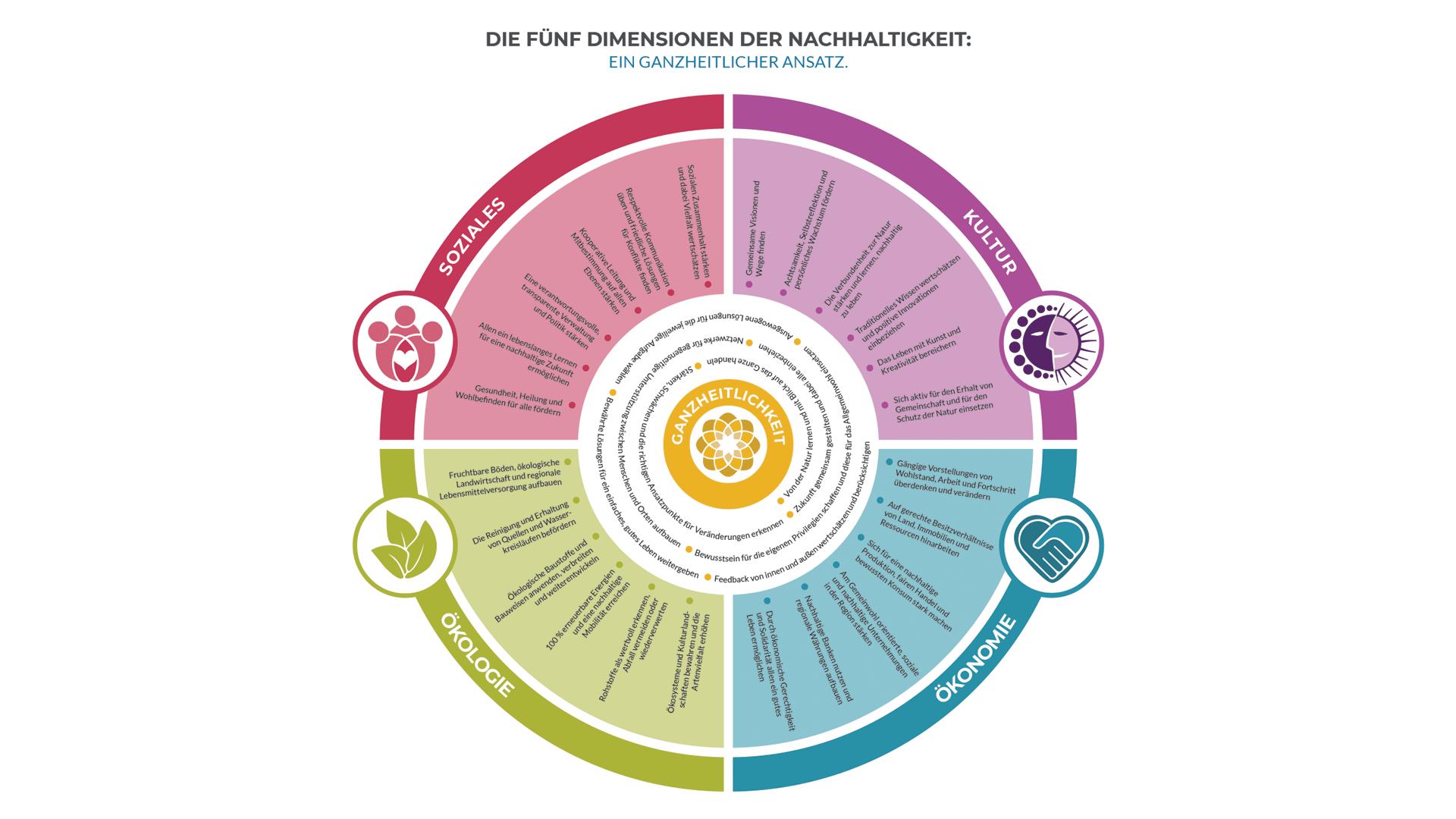 Die fünf Dimensionen der Nachhaltigkeit – Grafik von GEN Deutschland